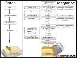 boter versus margarine